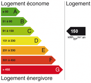 etiquette-dpe-Diagnostic-Performance-Energie