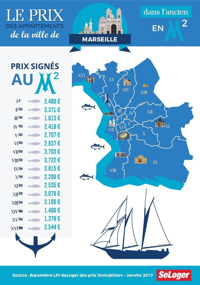 prix-des-appartements-anciens-marseille-fin-novembre-2016