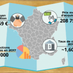 INFOGRAPHIE: Evolution de l'immobilier en France en 2017