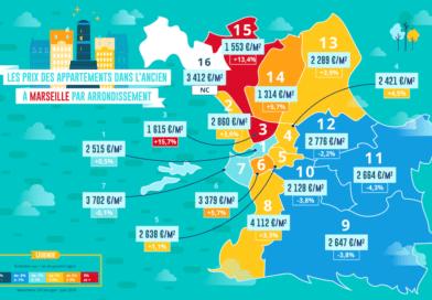 Immobilier à Marseille : la cité phocéenne coupée en deux !
